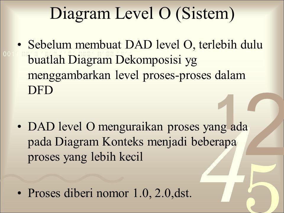 Diagram Level O (Sistem) Sebelum membuat DAD level O, terlebih dulu buatlah Diagram Dekomposisi yg menggambarkan level proses-proses dalam DFD DAD lev