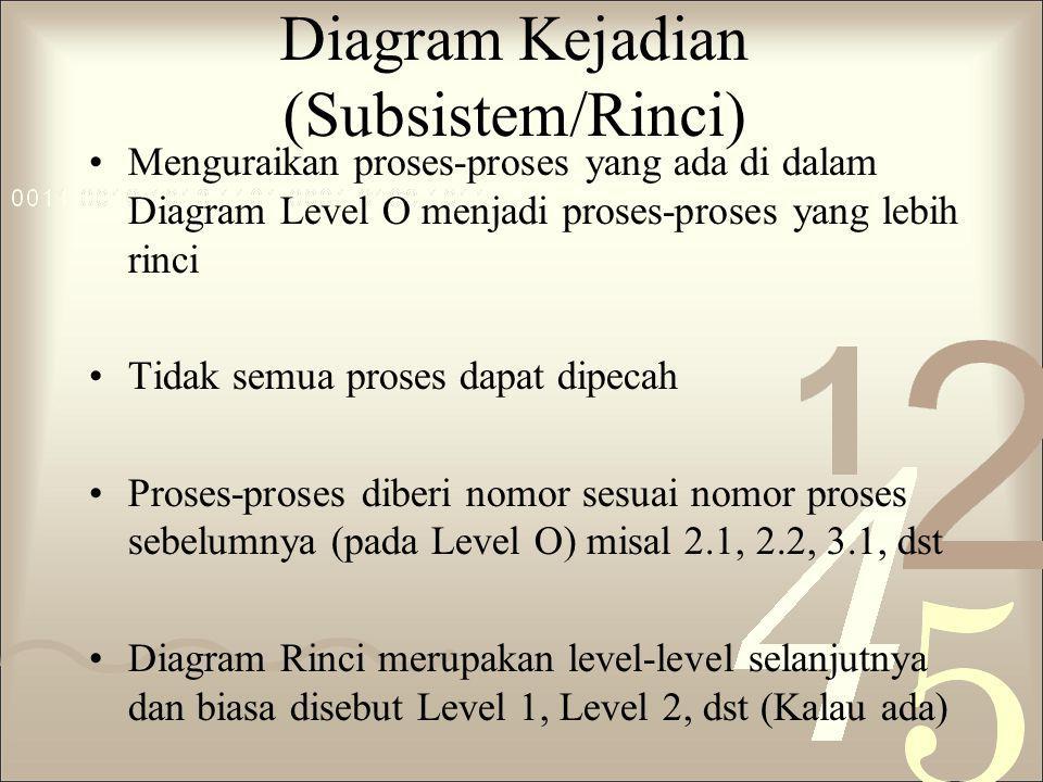 Diagram Kejadian (Subsistem/Rinci) Menguraikan proses-proses yang ada di dalam Diagram Level O menjadi proses-proses yang lebih rinci Tidak semua pros