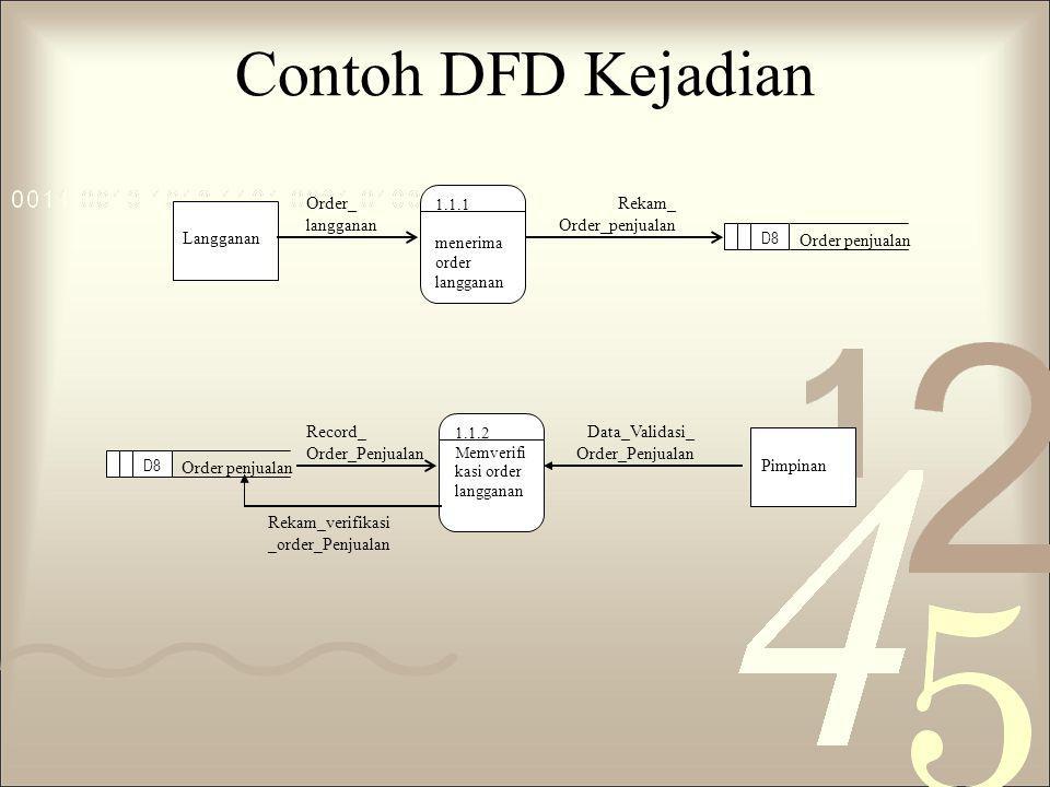 Contoh DFD Kejadian Order penjualan Rekam_ Order_penjualan Order_ langganan Langganan 1.1.1 menerima order langganan D8 Data_Validasi_ Order_Penjualan