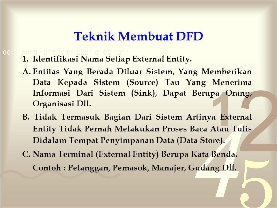 Teknik Membuat DFD 1.Identifikasi Nama Setiap External Entity. A.Entitas Yang Berada Diluar Sistem, Yang Memberikan Data Kepada Sistem (Source) Tau Ya