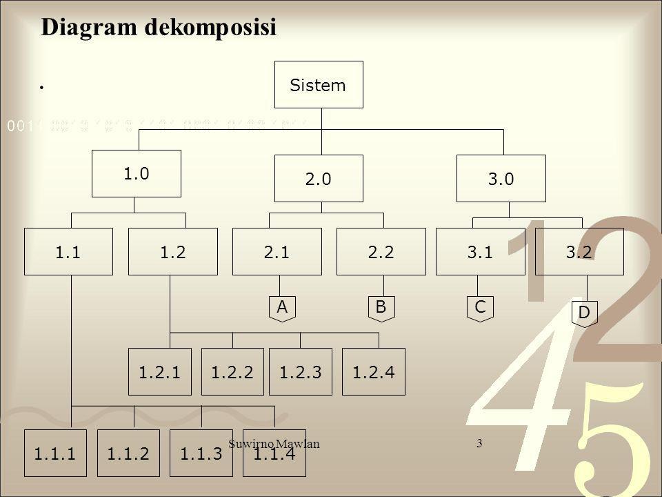 Suwirno Mawlan 3 Diagram dekomposisi. Sistem 1.0 3.1 3.02.0 1.13.22.22.11.2 1.1.11.1.21.1.3 1.2.1 1.1.4 1.2.21.2.31.2.4 ABC D
