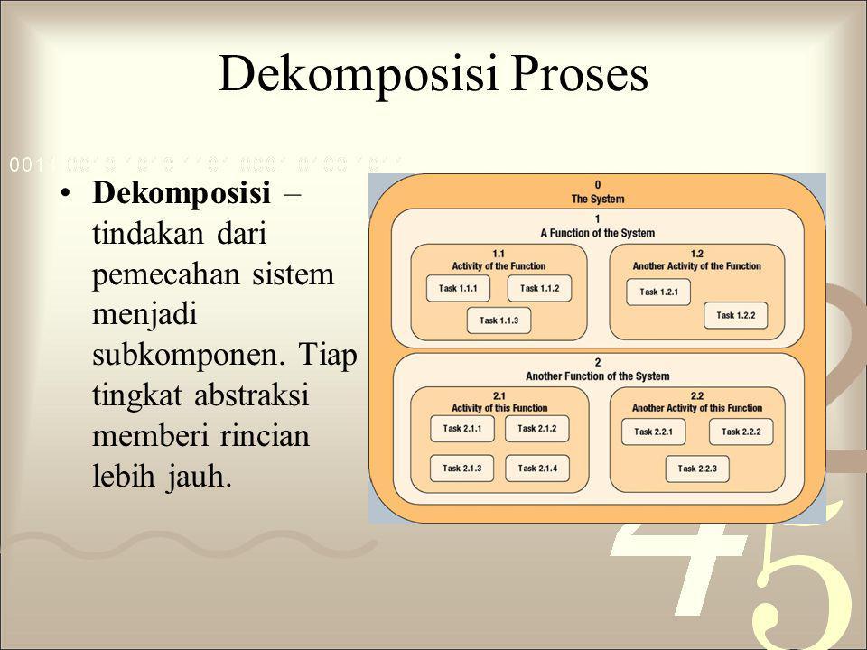 Dekomposisi Proses Dekomposisi – tindakan dari pemecahan sistem menjadi subkomponen. Tiap tingkat abstraksi memberi rincian lebih jauh.