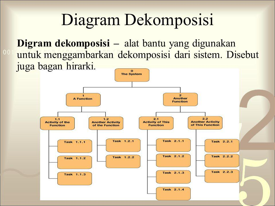 Diagram Dekomposisi Digram dekomposisi – alat bantu yang digunakan untuk menggambarkan dekomposisi dari sistem. Disebut juga bagan hirarki.