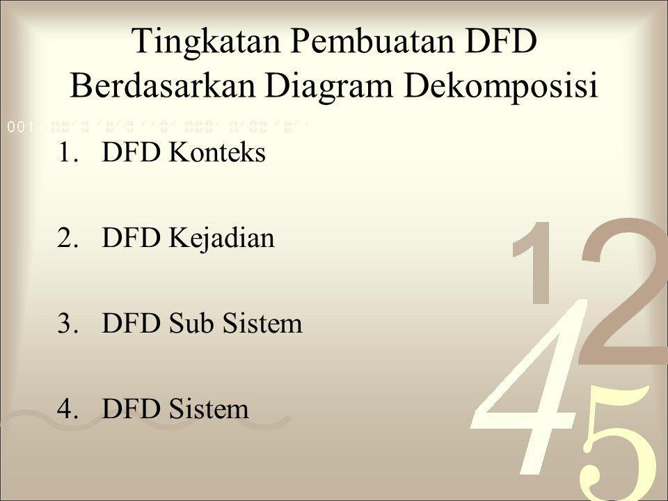 Umumnya Kesalahan Proses DFD : 1.Proses Mempunyai Input Tetapi Tidak Menghasilkan Output.