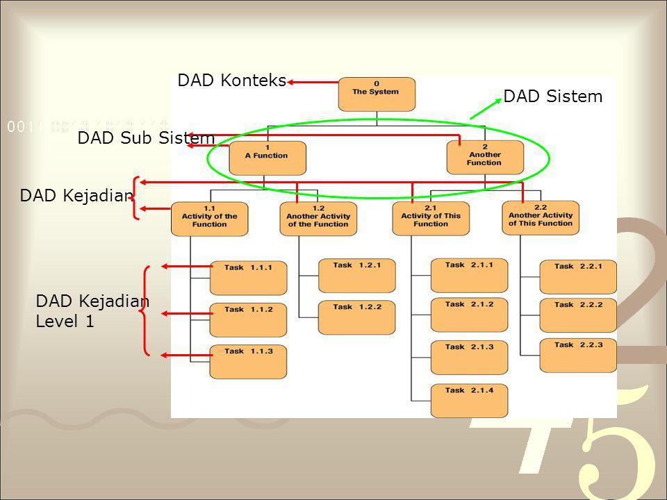 Bentuk DFD Ada 2 bentuk DFD : 1.DFD Fisik (Physical Data Flow Diagram) biasanya digunakan utk menggambarkan aliran data di dalam sebuah sistem secara fisik dan menggambarkan semua unsur dan teknologi yang ada pada sistem tersebut 2.DFD Logika (Logical Data Flow Diagram) Biasanya digunakan untuk menggambarkan aliran data pada suatu sistem secara logis dan hanya berupa ide-ide saja, tanpa memasukkan unsur-unsur teknologi yang digunakan