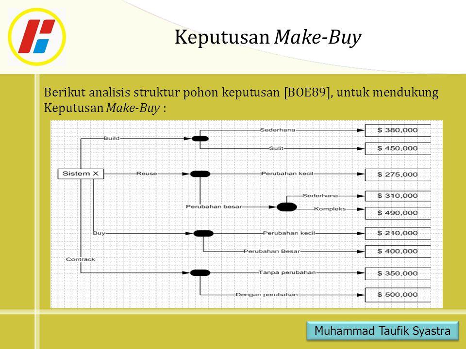 Keputusan Make-Buy Berikut analisis struktur pohon keputusan [BOE89], untuk mendukung Keputusan Make-Buy : Muhammad Taufik Syastra