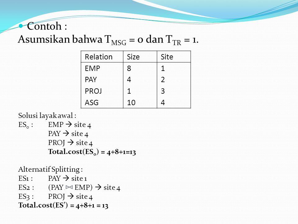 Contoh : Asumsikan bahwa T MSG = 0 dan T TR = 1. RelationSizeSite EMP PAY PROJ ASG 8 4 1 10 12341234 Solusi layak awal : ES 0 :EMP  site 4 PAY  site