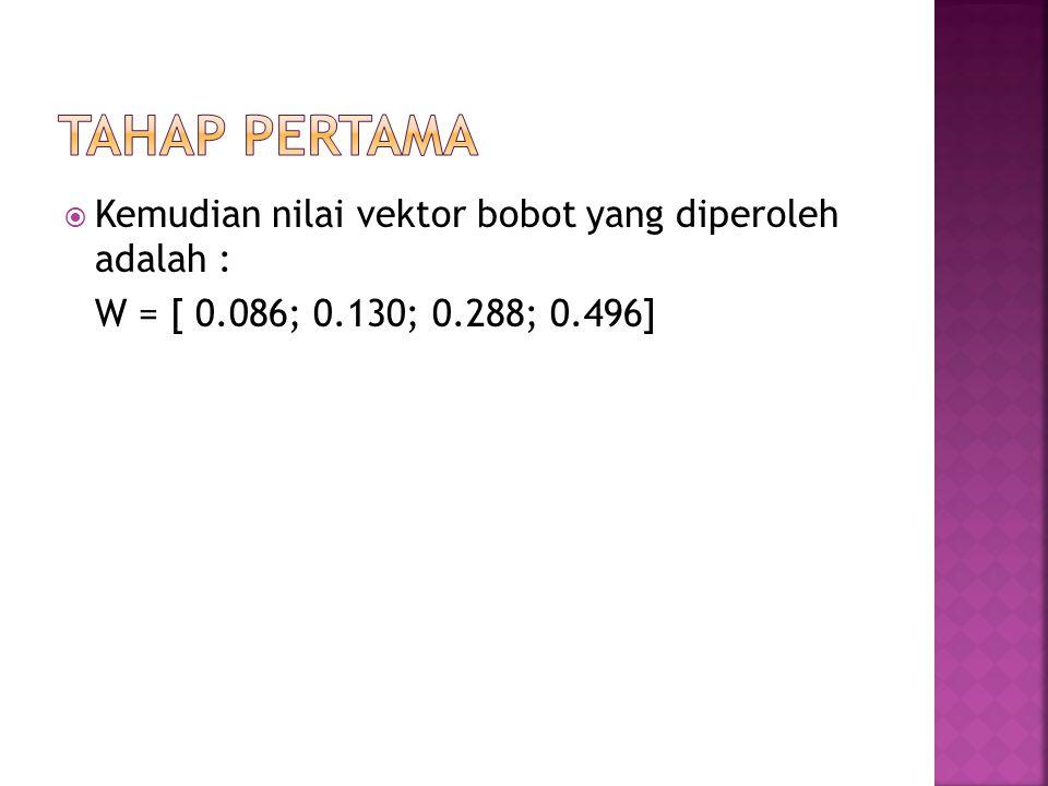  Kemudian nilai vektor bobot yang diperoleh adalah : W = [ 0.086; 0.130; 0.288; 0.496]