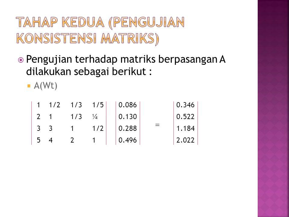  Pengujian terhadap matriks berpasangan A dilakukan sebagai berikut :  A(Wt) = 11/21/31/50.086 211/3¼0.130 3311/20.288 54210.496 0.346 0.522 1.184 2.022