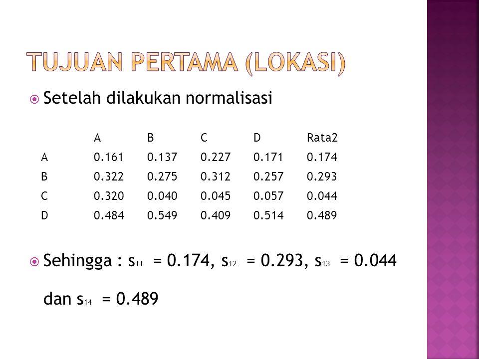  Setelah dilakukan normalisasi  Sehingga : s 11 = 0.174, s 12 = 0.293, s 13 = 0.044 dan s 14 = 0.489 ABCDRata2 A0.1610.1370.2270.1710.174 B0.3220.2750.3120.2570.293 C0.3200.0400.0450.0570.044 D0.4840.5490.4090.5140.489