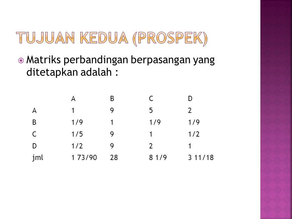  Matriks perbandingan berpasangan yang ditetapkan adalah : ABCD A1952 B1/91 C1/5911/2 D 921 jml1 73/90288 1/93 11/18