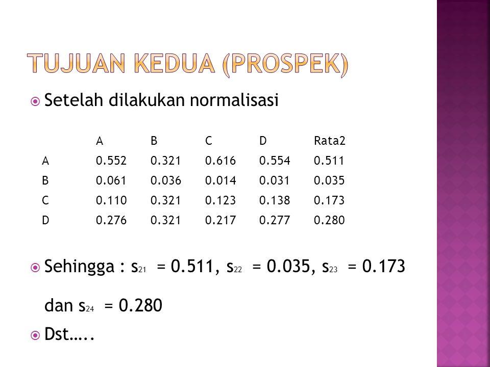  Setelah dilakukan normalisasi  Sehingga : s 21 = 0.511, s 22 = 0.035, s 23 = 0.173 dan s 24 = 0.280  Dst…..