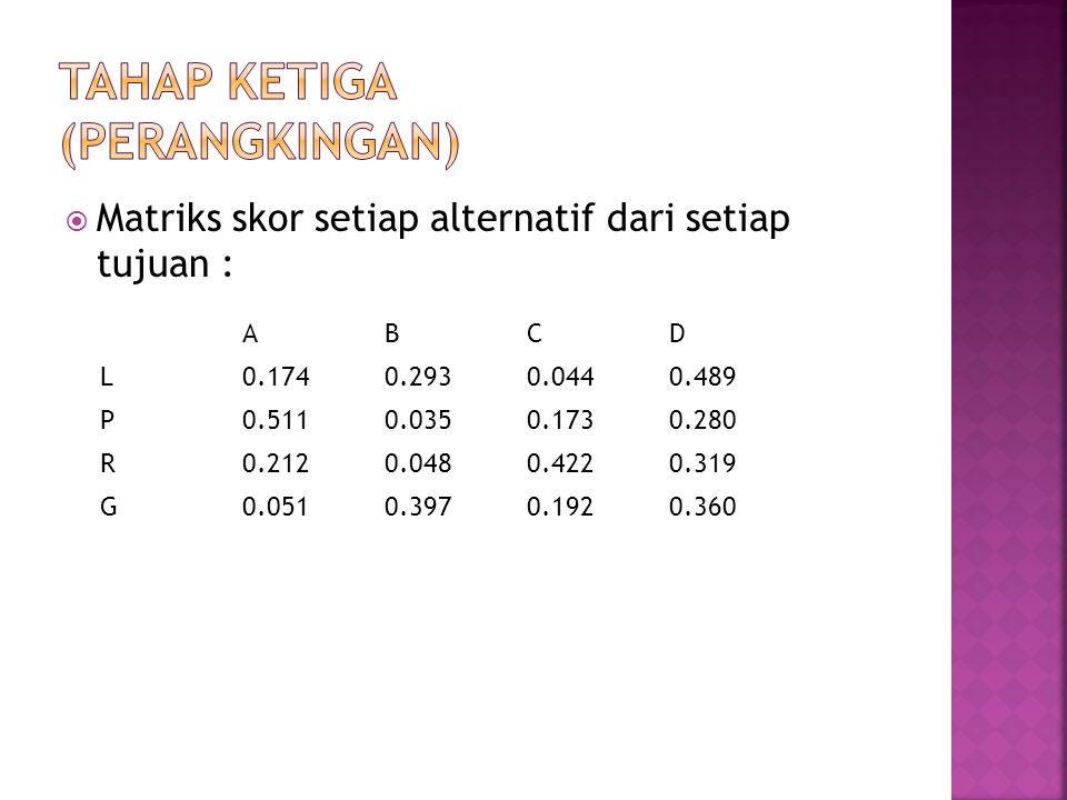  Matriks skor setiap alternatif dari setiap tujuan : ABCD L0.1740.2930.0440.489 P0.5110.0350.1730.280 R0.2120.0480.4220.319 G0.0510.3970.1920.360
