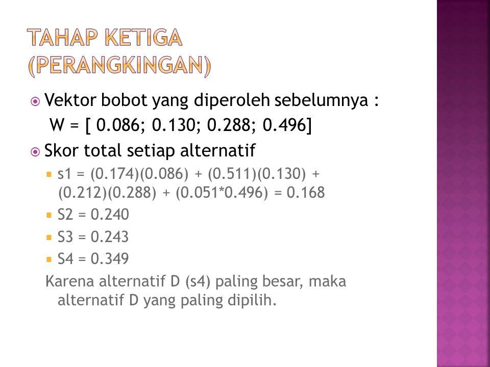  Vektor bobot yang diperoleh sebelumnya : W = [ 0.086; 0.130; 0.288; 0.496]  Skor total setiap alternatif  s1 = (0.174)(0.086) + (0.511)(0.130) + (0.212)(0.288) + (0.051*0.496) = 0.168  S2 = 0.240  S3 = 0.243  S4 = 0.349 Karena alternatif D (s4) paling besar, maka alternatif D yang paling dipilih.