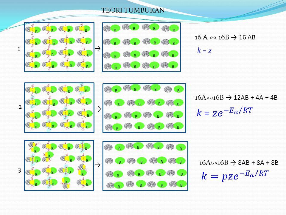 Contoh: ilustrasi teori tumbukan dan teori kompleks teraktifkan, perhatikan reaksi ion iodida dengan metil klorida Teori Tumbukan dan Keadaan Transisi Reaksi akan berlangsung bila ion iodida mendekati CH 3 Cl dari sisi belakang (back side) ikatan C – Cl, melalui pertengahan dari tiga atom hydrogen (tumbukan efektif) Tumbukan-tumbukan yang tidak efektif