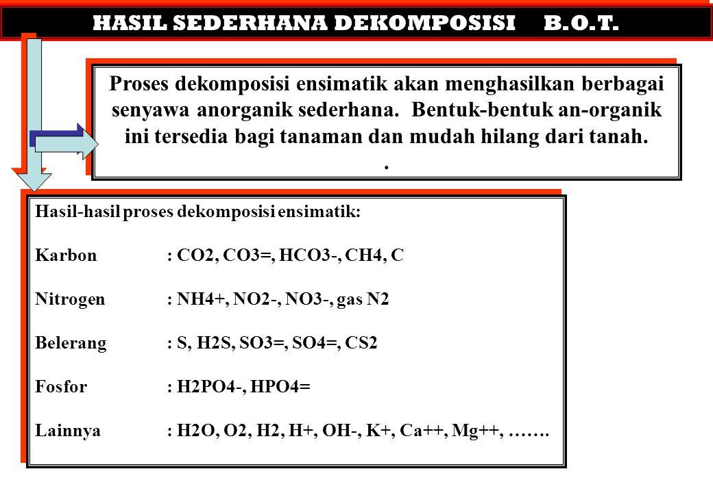 HASIL SEDERHANA DEKOMPOSISI B.O.T. Proses dekomposisi ensimatik akan menghasilkan berbagai senyawa anorganik sederhana. Bentuk-bentuk an-organik ini t