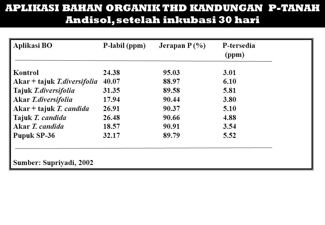 APLIKASI BAHAN ORGANIK THD KANDUNGAN P-TANAH Andisol, setelah inkubasi 30 hari Aplikasi BOP-labil (ppm) Jerapan P (%) P-tersedia (ppm) Kontrol24.3895.