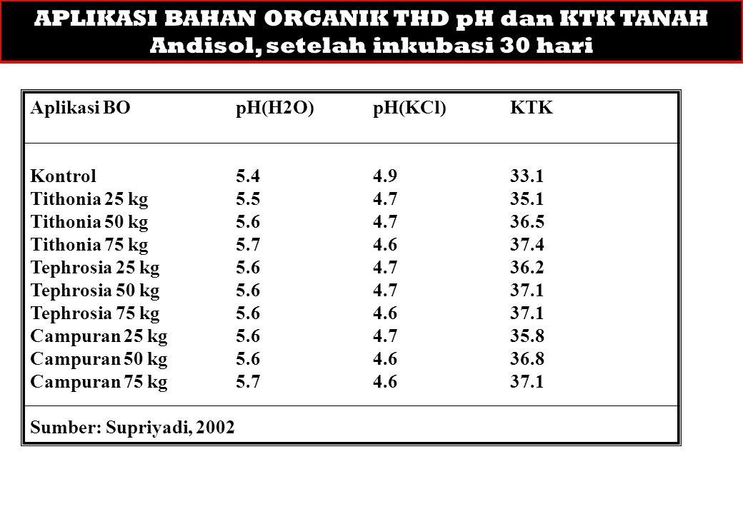 APLIKASI BAHAN ORGANIK THD pH dan KTK TANAH Andisol, setelah inkubasi 30 hari Aplikasi BOpH(H2O)pH(KCl)KTK Kontrol5.44.933.1 Tithonia 25 kg5.54.735.1