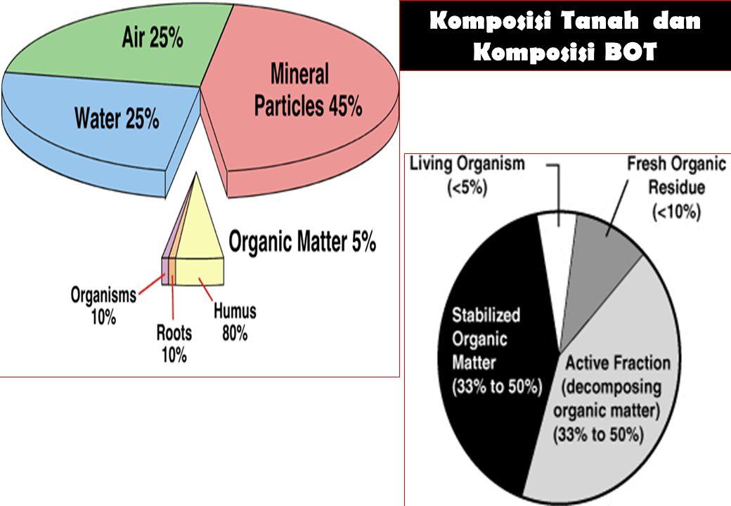 Komposisi Tanah dan Komposisi BOT