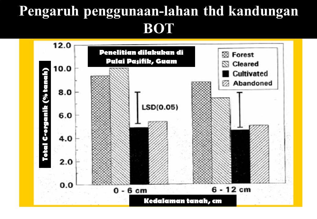 Pengaruh penggunaan-lahan thd kandungan BOT Kedalaman tanah, cm Total C-organik (% tanah) Penelitian dilakukan di Pulai Pasifik, Guam