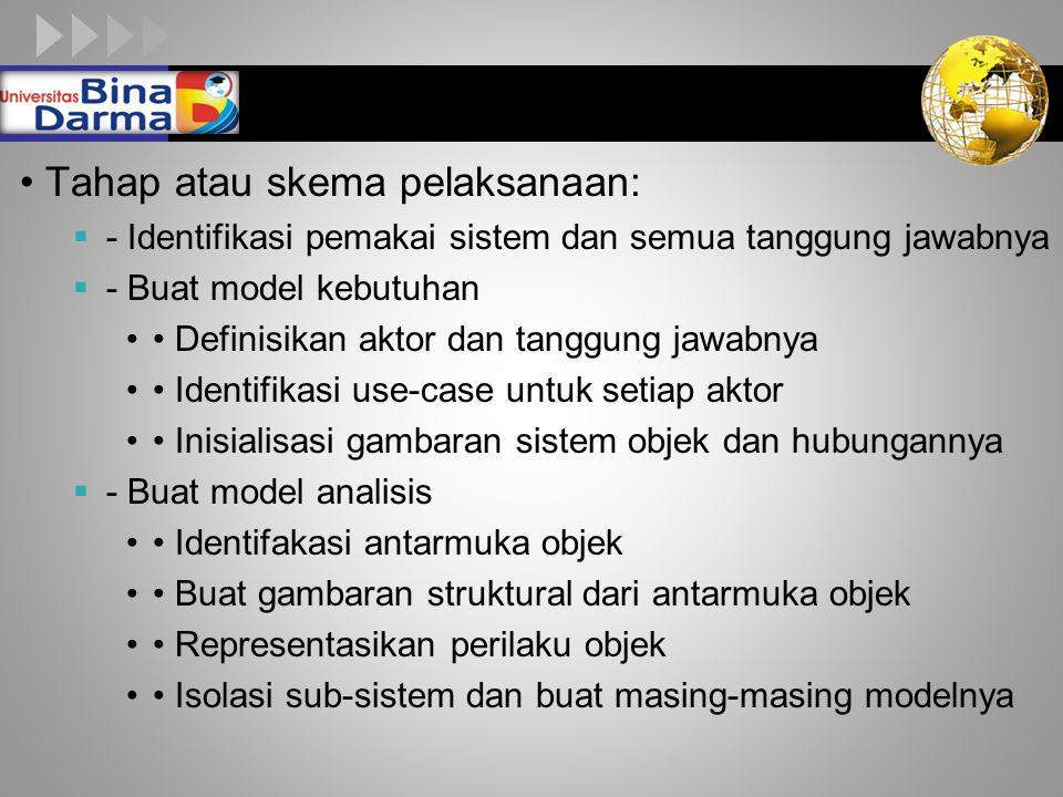 LOGO Tahap atau skema pelaksanaan:  - Identifikasi pemakai sistem dan semua tanggung jawabnya  - Buat model kebutuhan Definisikan aktor dan tanggung