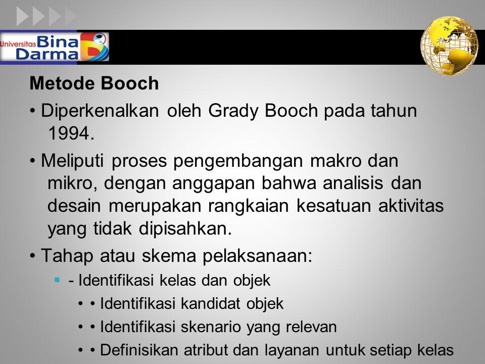 LOGO Metode Booch Diperkenalkan oleh Grady Booch pada tahun 1994. Meliputi proses pengembangan makro dan mikro, dengan anggapan bahwa analisis dan des