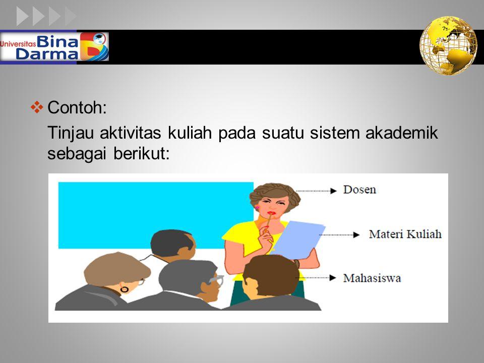 LOGO  Contoh: Tinjau aktivitas kuliah pada suatu sistem akademik sebagai berikut: