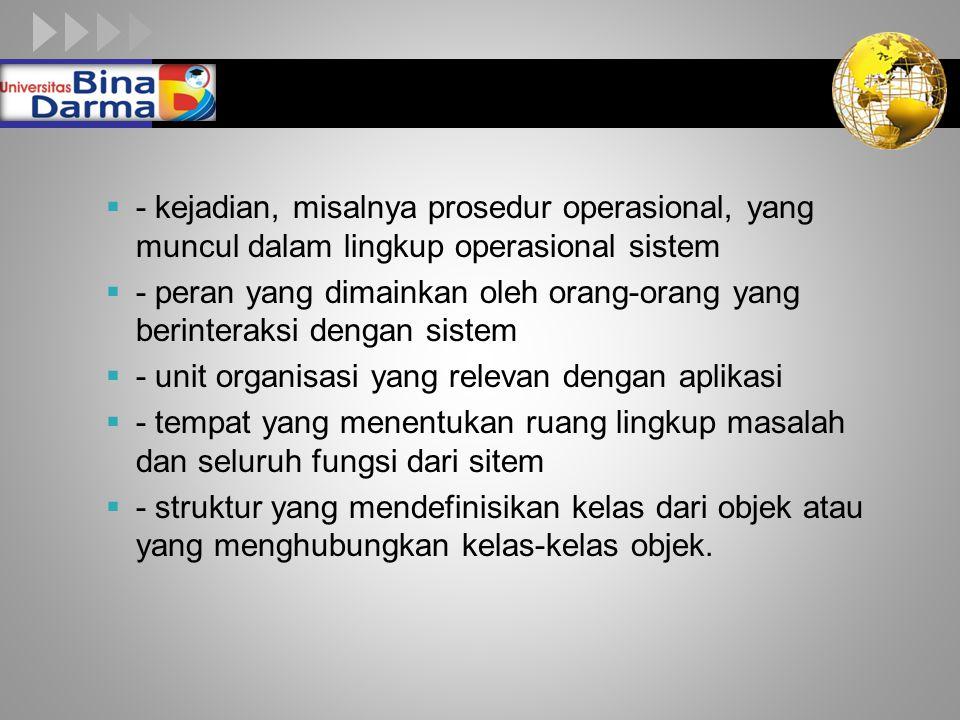 LOGO  - kejadian, misalnya prosedur operasional, yang muncul dalam lingkup operasional sistem  - peran yang dimainkan oleh orang-orang yang berinter