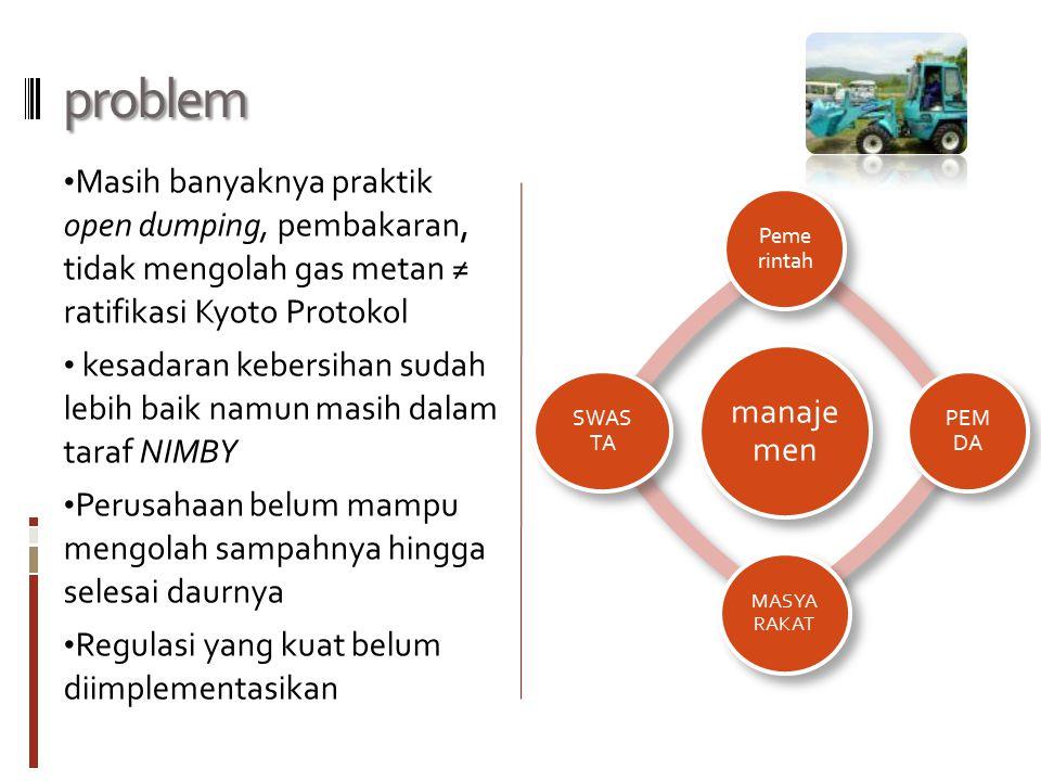 problem Masih banyaknya praktik open dumping, pembakaran, tidak mengolah gas metan ≠ ratifikasi Kyoto Protokol kesadaran kebersihan sudah lebih baik n