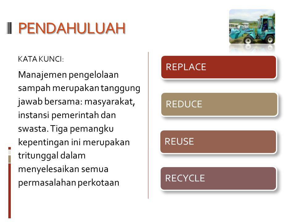 PENDAHULUAH KATA KUNCI: Manajemen pengelolaan sampah merupakan tanggung jawab bersama: masyarakat, instansi pemerintah dan swasta. Tiga pemangku kepen