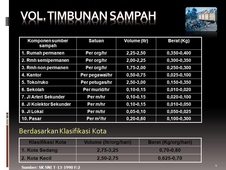 Berdasarkan Klasifikasi Kota 4 Sumber: SK SNI T-13-1990 F:2 Komponen sumber sampah SatuanVolume (ltr)Berat (Kg) 1. Rumah permanenPer org/hr2,25-2,500,