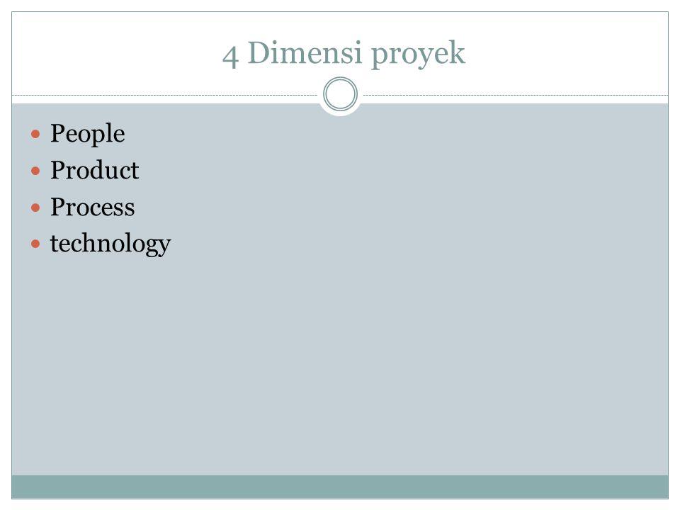 Pemodelan (Modelling) Model adalah representasi abstrak dari sistem yang akan dibangun.