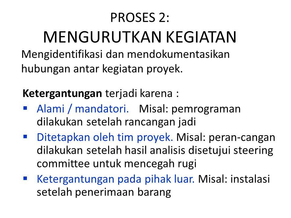PROSES 2: MENGURUTKAN KEGIATAN Ketergantungan terjadi karena :  Alami / mandatori. Misal: pemrograman dilakukan setelah rancangan jadi  Ditetapkan o