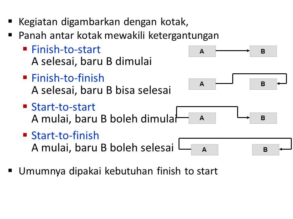 AB AB AB AB  Kegiatan digambarkan dengan kotak,  Panah antar kotak mewakili ketergantungan  Finish-to-start A selesai, baru B dimulai  Finish-to-f