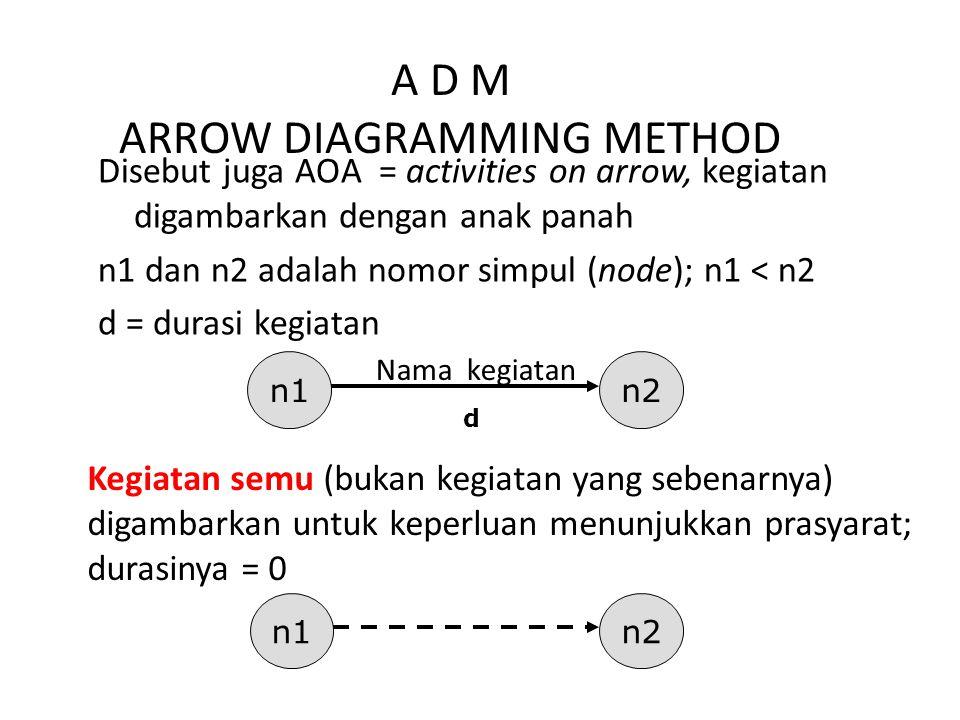 Disebut juga AOA = activities on arrow, kegiatan digambarkan dengan anak panah n1 dan n2 adalah nomor simpul (node); n1 < n2 d = durasi kegiatan n1n2