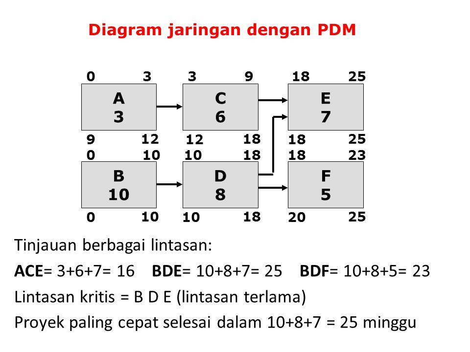 Tinjauan berbagai lintasan: ACE= 3+6+7= 16 BDE= 10+8+7= 25 BDF= 10+8+5= 23 Lintasan kritis = B D E (lintasan terlama) Proyek paling cepat selesai dala