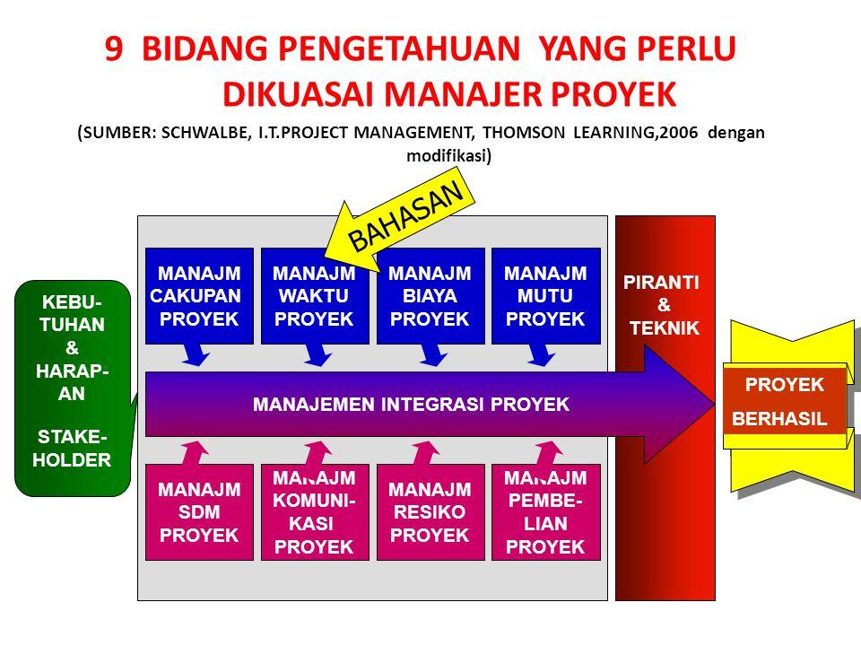 9 BIDANG PENGETAHUAN YANG PERLU DIKUASAI MANAJER PROYEK (SUMBER: SCHWALBE, I.T.PROJECT MANAGEMENT, THOMSON LEARNING,2006 dengan modifikasi) PIRANTI &