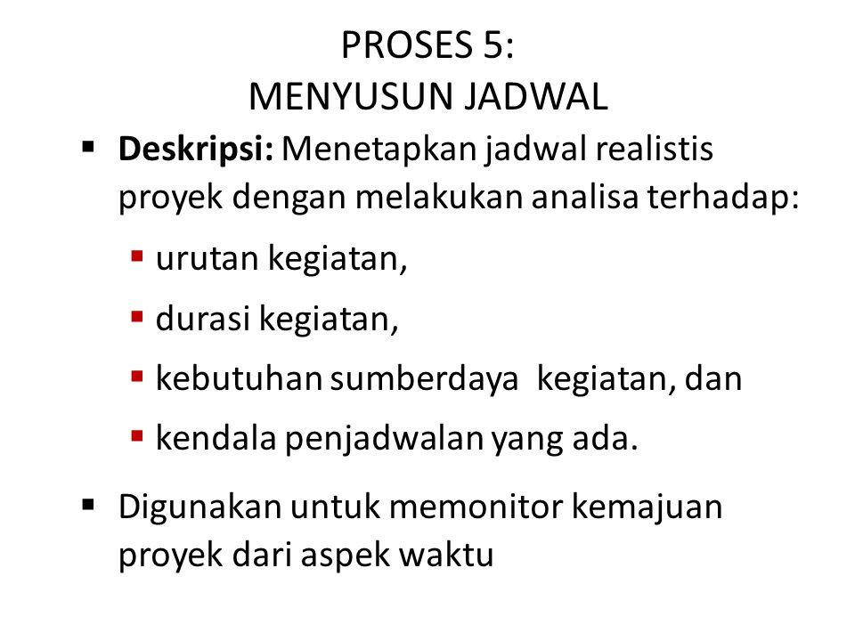 PROSES 5: MENYUSUN JADWAL  Deskripsi: Menetapkan jadwal realistis proyek dengan melakukan analisa terhadap:  urutan kegiatan,  durasi kegiatan,  k