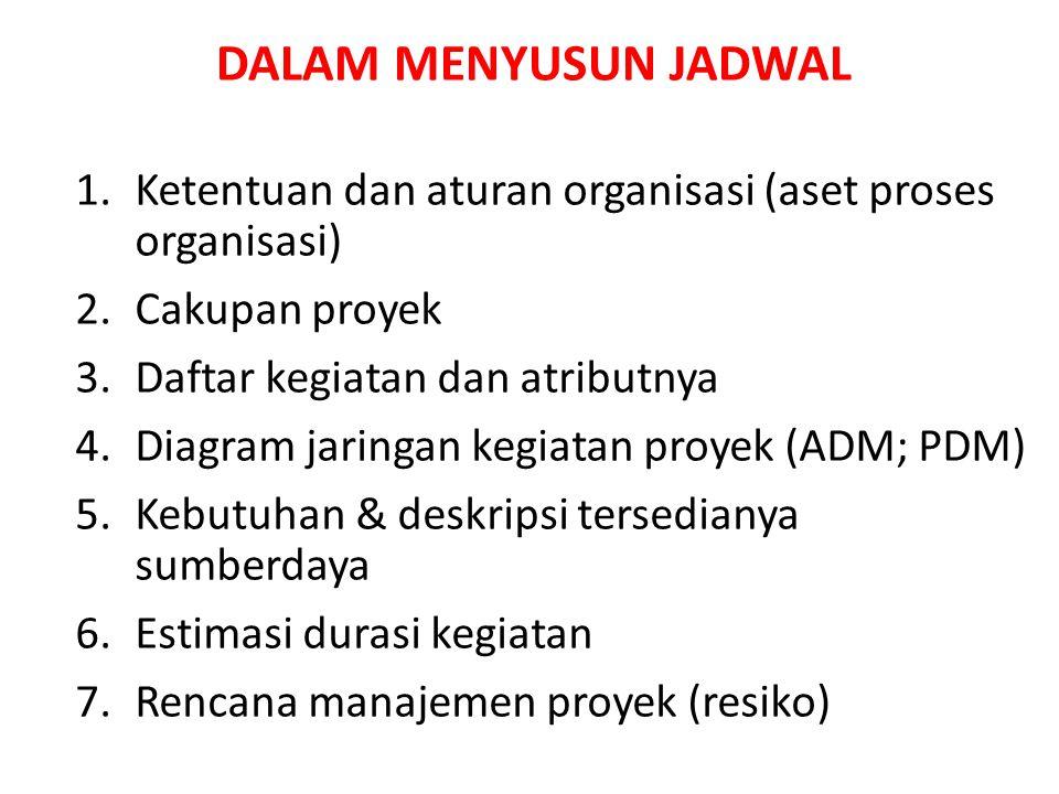 1.Ketentuan dan aturan organisasi (aset proses organisasi) 2.Cakupan proyek 3.Daftar kegiatan dan atributnya 4.Diagram jaringan kegiatan proyek (ADM;