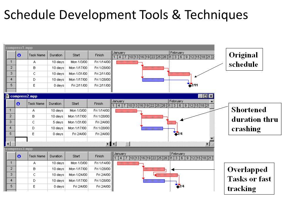 Schedule Development Tools & Techniques