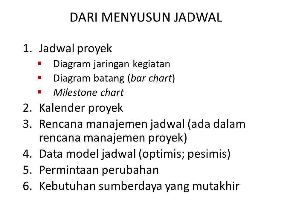 DARI MENYUSUN JADWAL 1.Jadwal proyek  Diagram jaringan kegiatan  Diagram batang (bar chart)  Milestone chart 2.Kalender proyek 3.Rencana manajemen