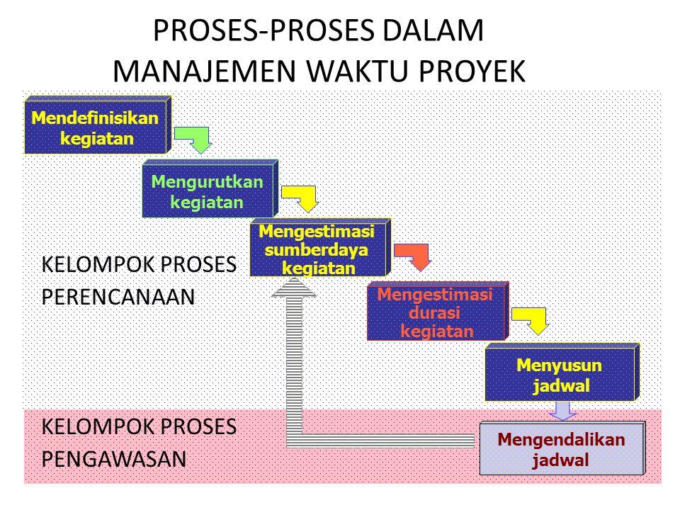 PROSES 1: MENDEFINISIKAN KEGIATAN  Deskripsi: Mengidentifikasi kegiatan-kegiatan tertentu yang diperlukan untuk menghasilkan berbagai serahan (deliverables) proyek sesuai persyaratan