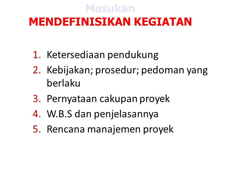 1.Ketersediaan pendukung 2.Kebijakan; prosedur; pedoman yang berlaku 3.Pernyataan cakupan proyek 4.W.B.S dan penjelasannya 5.Rencana manajemen proyek