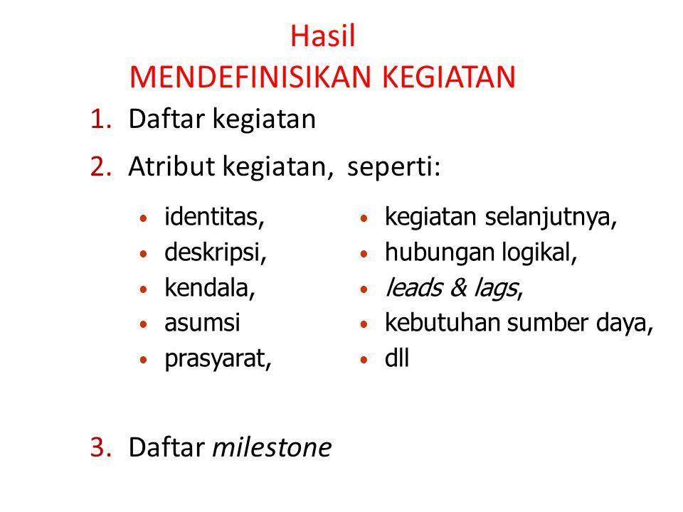 Hasil MENDEFINISIKAN KEGIATAN 1.Daftar kegiatan 2.Atribut kegiatan, seperti: 3.Daftar milestone identitas, deskripsi, kendala, asumsi prasyarat, kegia