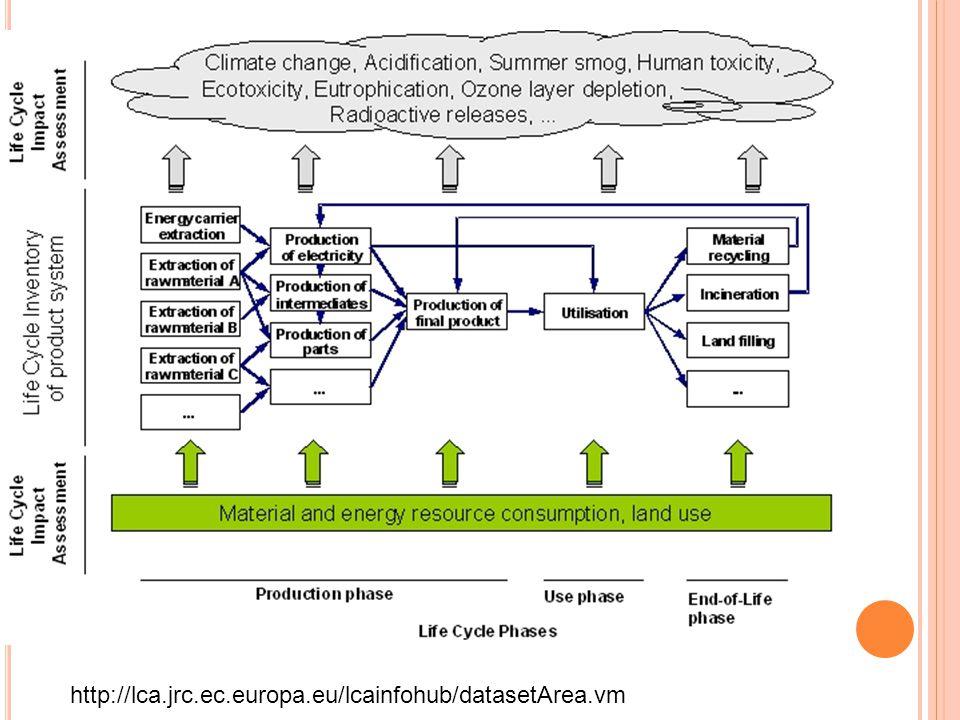 http://lca.jrc.ec.europa.eu/lcainfohub/datasetArea.vm