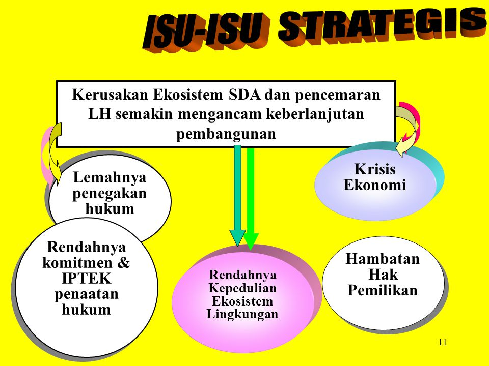 Soemarno, 200710 1. …. Proses yg secara berkelanjutan mengoptimalkan manfaat SDA & Ekosistemnya melalui penyerasian aktivitas manusia sesuai dg kemamp