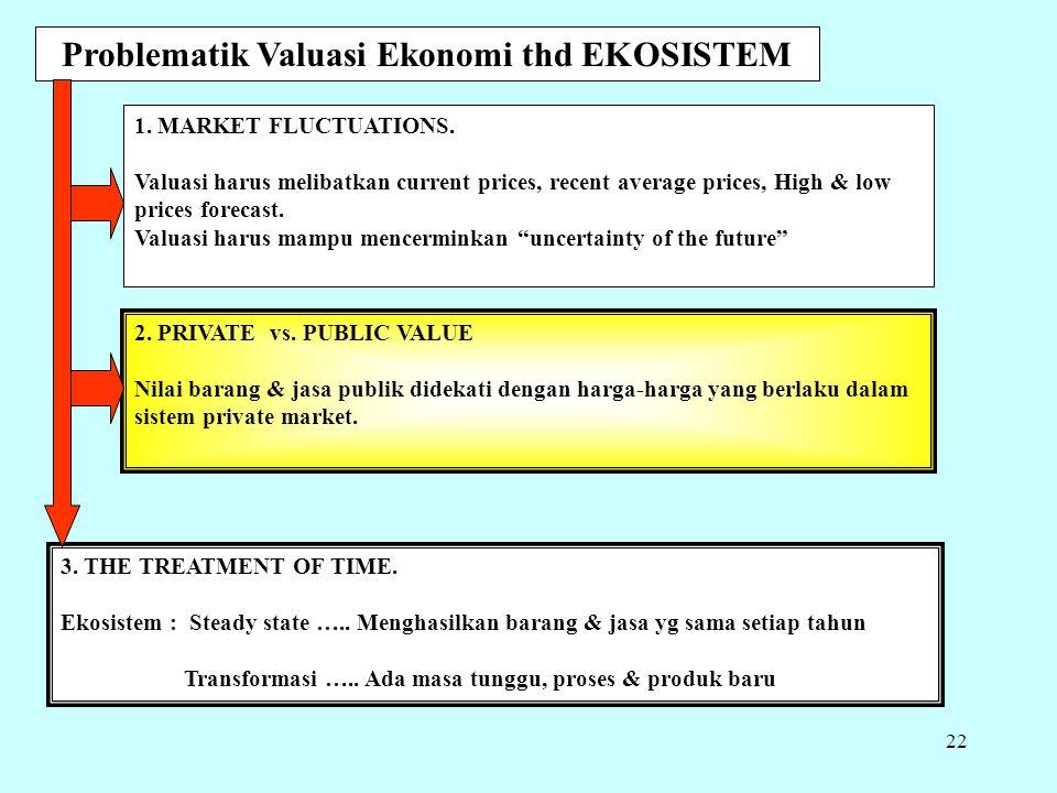 Proses Analisis dalam seleksi strategi pengelolaan EKOSISTEM Analisis Fungsi lingkungan yang akan di-valuasi Nilai fungsi lingkungan yang telah diiden