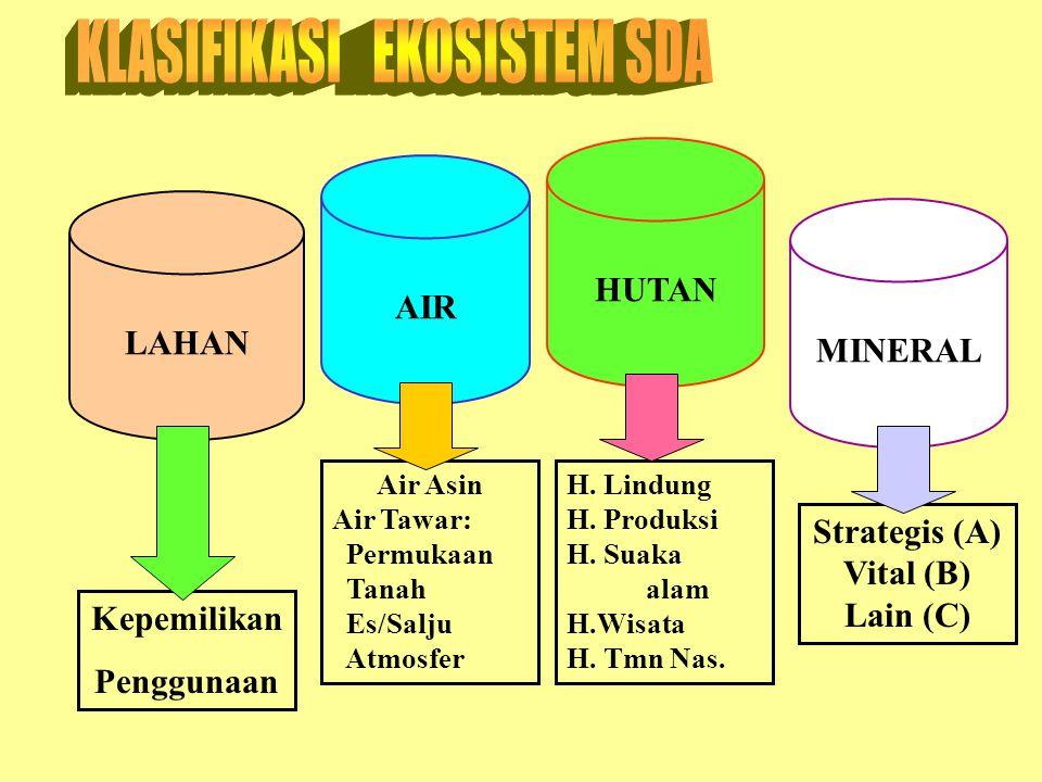 Soemarno, 20073 Ekosistem vs. Pembangunan Degradasi Sumberdaya Sustainabilitas terancam Mempercepat eksploitasi SDA & lingkungan Memelihara kapasitas