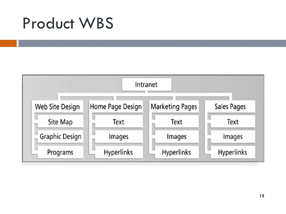 15 Product WBS