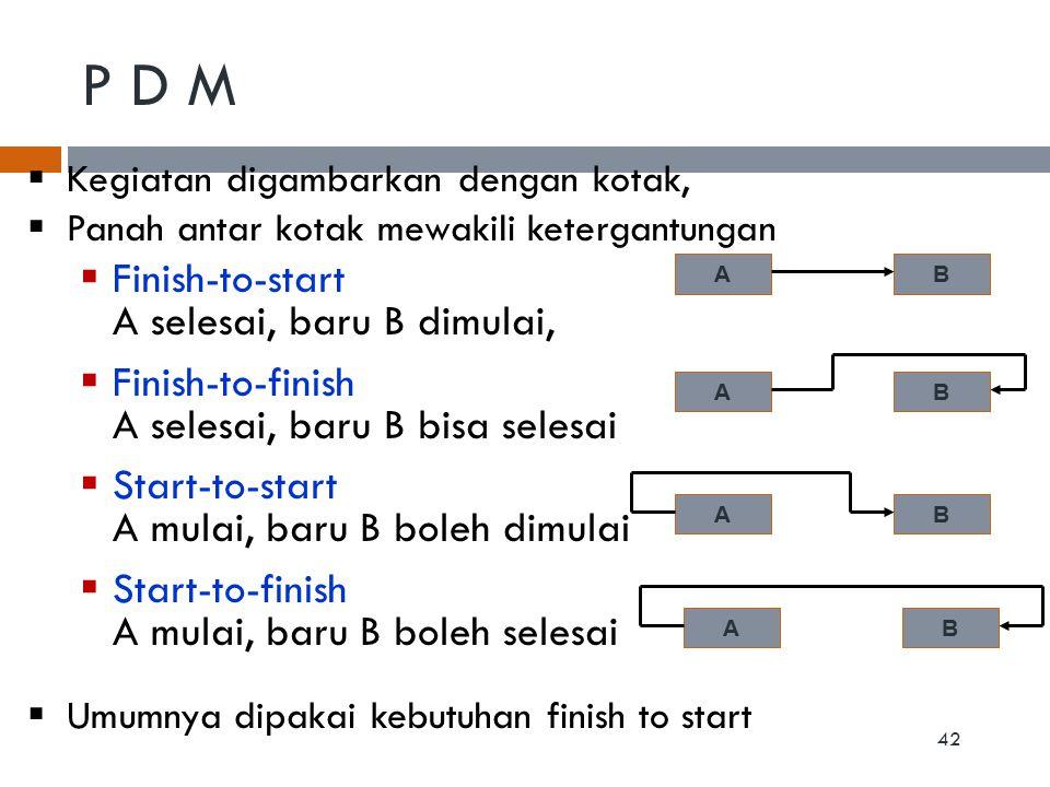P D M 42 AB AB AB AB  Kegiatan digambarkan dengan kotak,  Panah antar kotak mewakili ketergantungan  Finish-to-start A selesai, baru B dimulai,  F